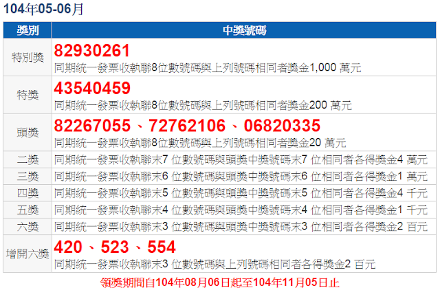 2015(104)年5-6月統一發票中獎號碼 @ 符碼記憶