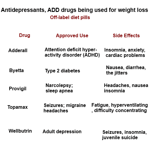 diet pills and antidepressants
