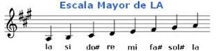 Escalas Mayores en el pentagrama guitarra