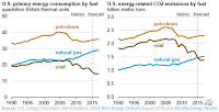 U.S. primary energy consumption by fuel / U.S. energy-related CO2 emissions by fuel (Credit: EIA) Click to Enlarge.