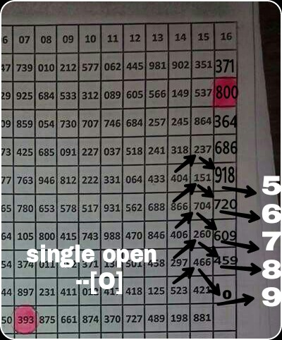 thai lottery chart route 2016: Thailand lottery tips chart route 2013 thailand lottery tips