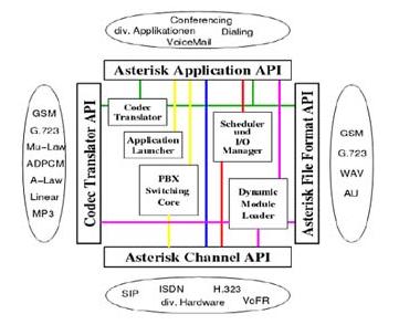Cấu trúc của Asterisk