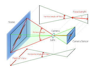 Jarak Fokus Lensa