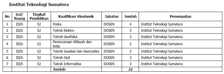 Info Daftar Cpns 2013 Sumatera Utara Lowongan Kerja Agustus 2016 Terbaru Info Cpns 2016 Rincian Formasi Cpns 2014 Kementerian Tenaga Kerja Dan Share The