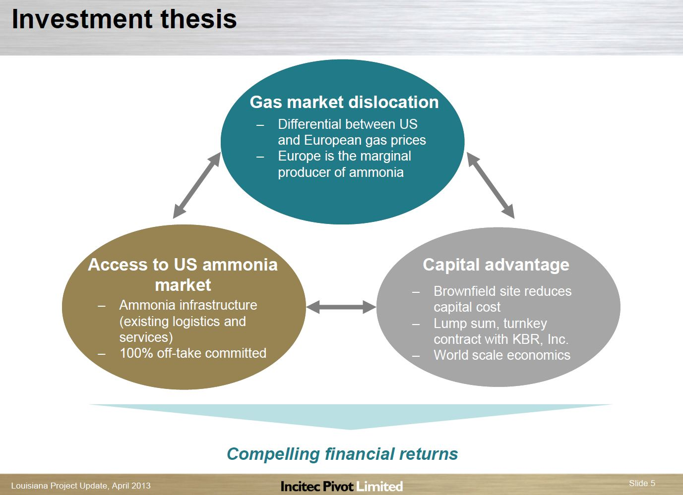 Thesis investment analysis