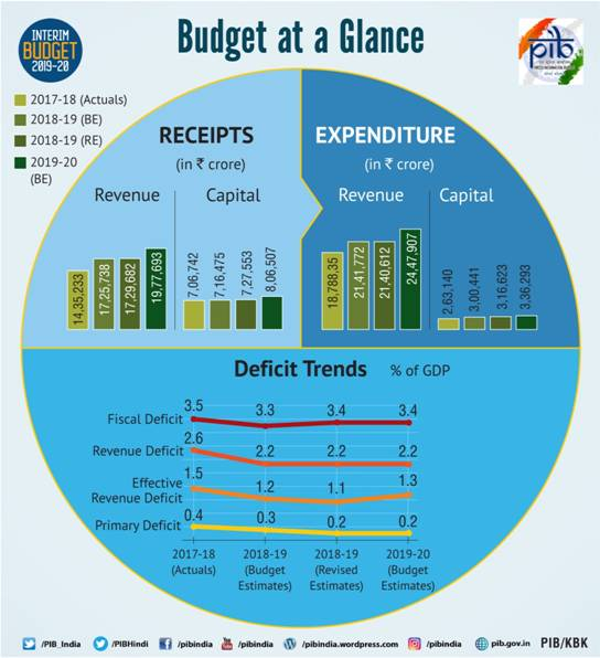 interim-budget-2019-glance