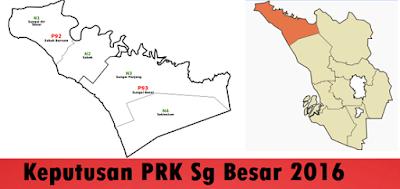 Keputusan PRK Sg Besar Selangor 2016