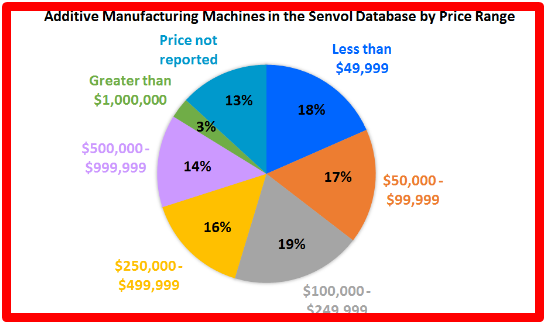 How Much Does an Industrial 3d Printer Cost