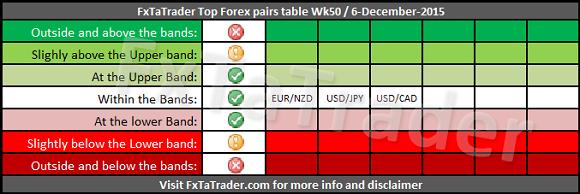 Popular forex pairs