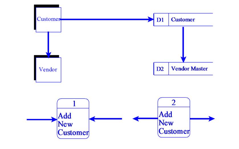 Rangkuman apsi pertemuan 3 diagram alir data rangkumanapsi diagram alir data kesalahan dfd ccuart Choice Image