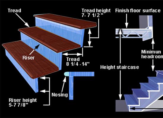 Mengenal model pembentuk sebuah tangga