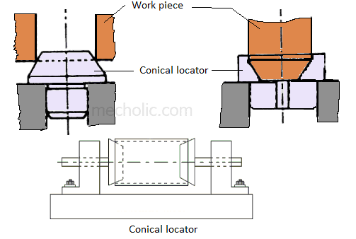 conical locator