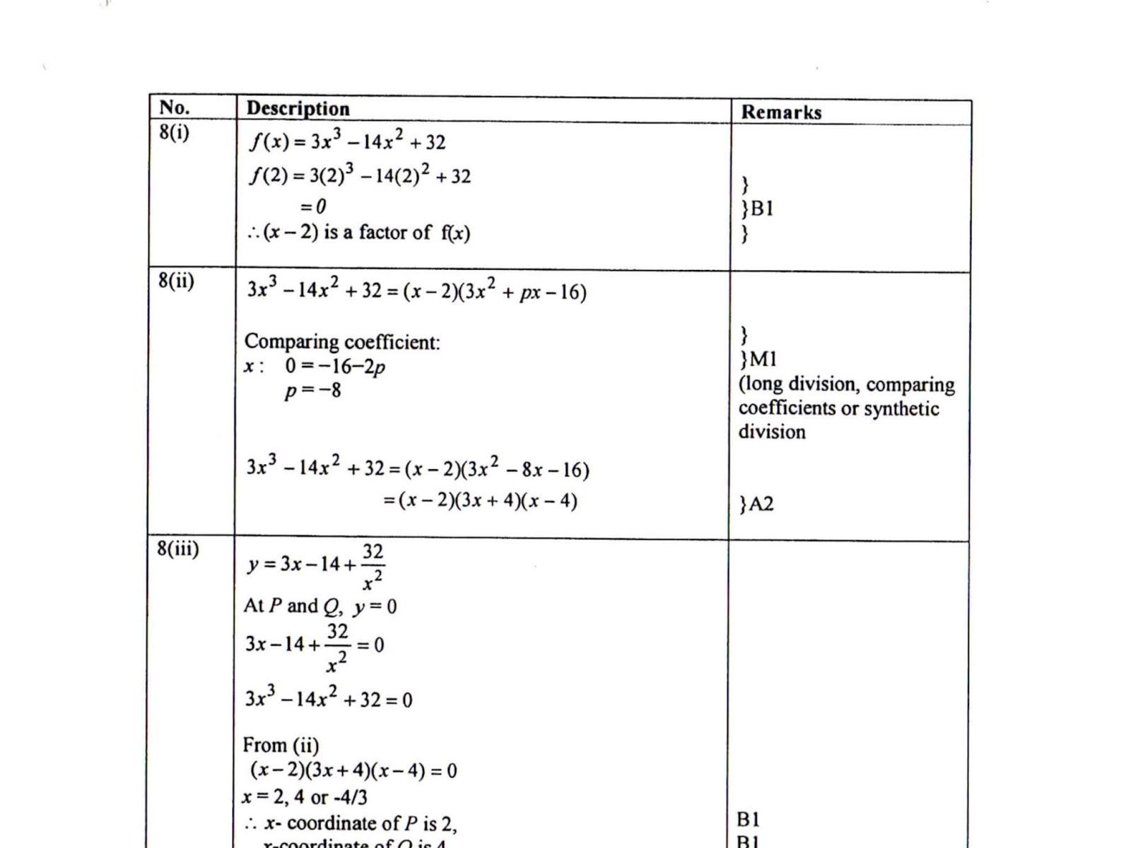 0 factor theorem
