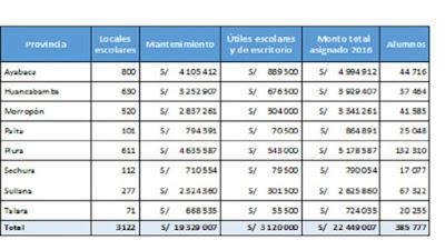 22 millones de soles transfiere el PRONIED aproximadamente para el mantenimiento de colegios en Piura