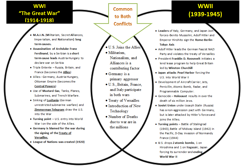 a comparison and contrast world war one and world war two causes From neutrality to war: the united states and europe, 1921–1941 diplomatic responses to world events between the two world compare and contrast.