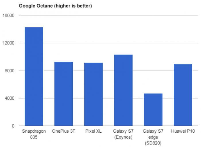 Qualcomm Snapdragon 835: results of the first benchmarks