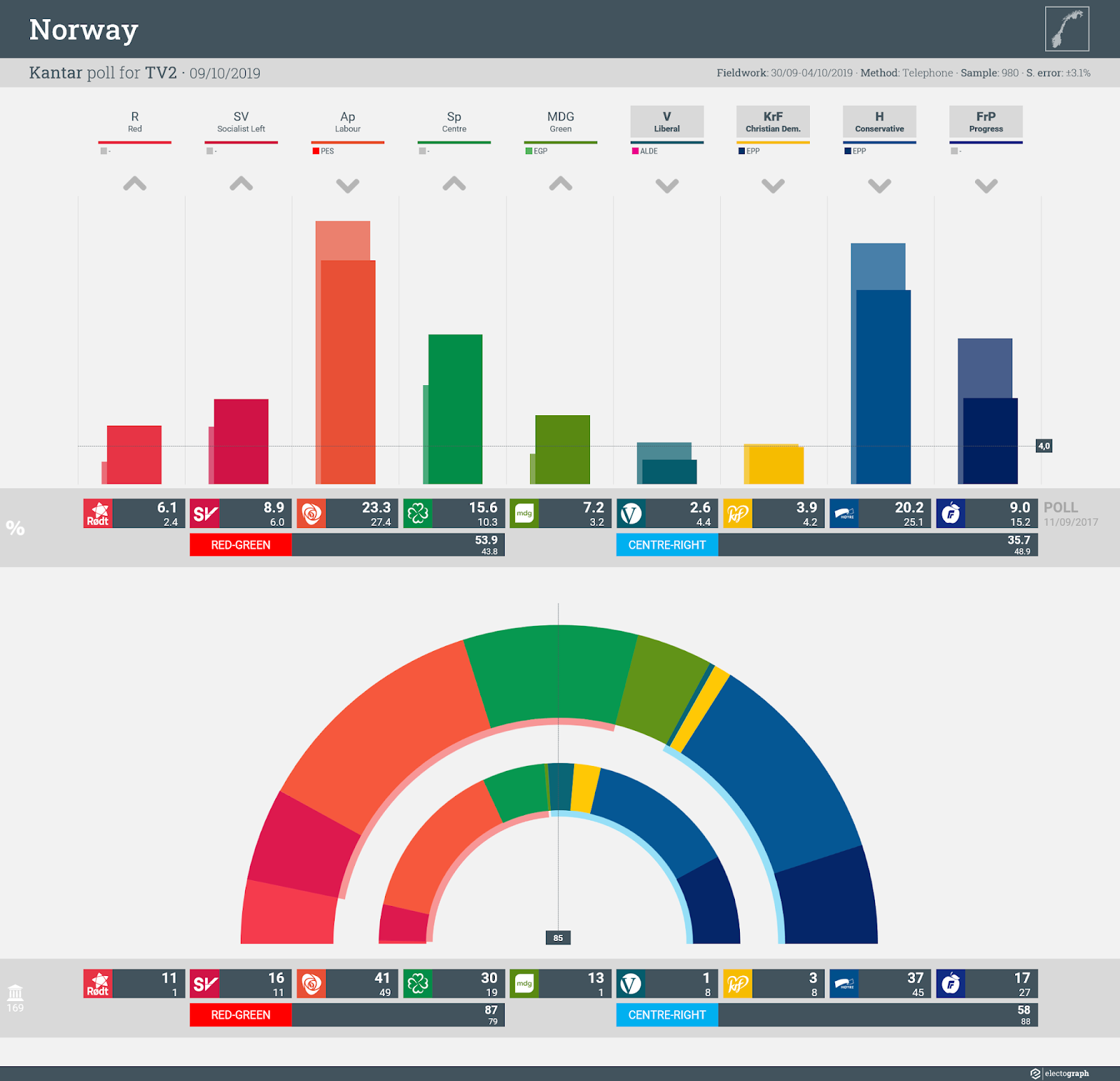 NORWAY: Kantar poll chart for TV2, 9 October 2019