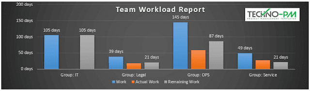 Team Workload Report