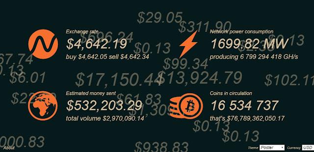 Website Pemantau Bitcoin secara langsung