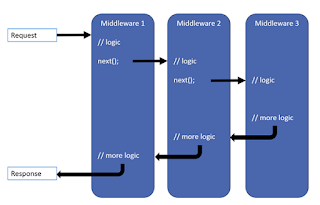 ASP.NET Core Demystified - Middleware