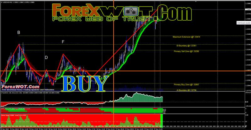 Forex heiken ashi smoothed trading system