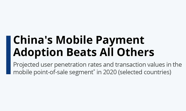 China brings mobile payment adoption