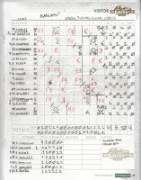 "Cubs vs. Indians, 03-19-16. Indians ""win,"" 10-5."