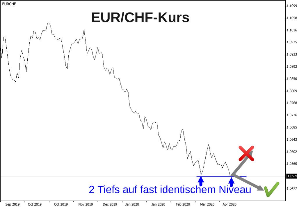 Linienchart fallender EUR/CHF-Kurs mit 5-Jahrestief im April 2020 und Ausblick bis Mitte 2020