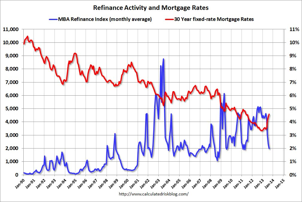 Calculated Risk: Freddie Mac: Mortgage Rates at highest ...