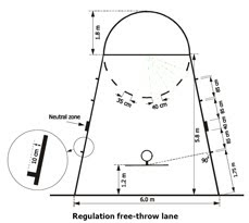 Caps Basketball: Of Lockouts & Trapezoids