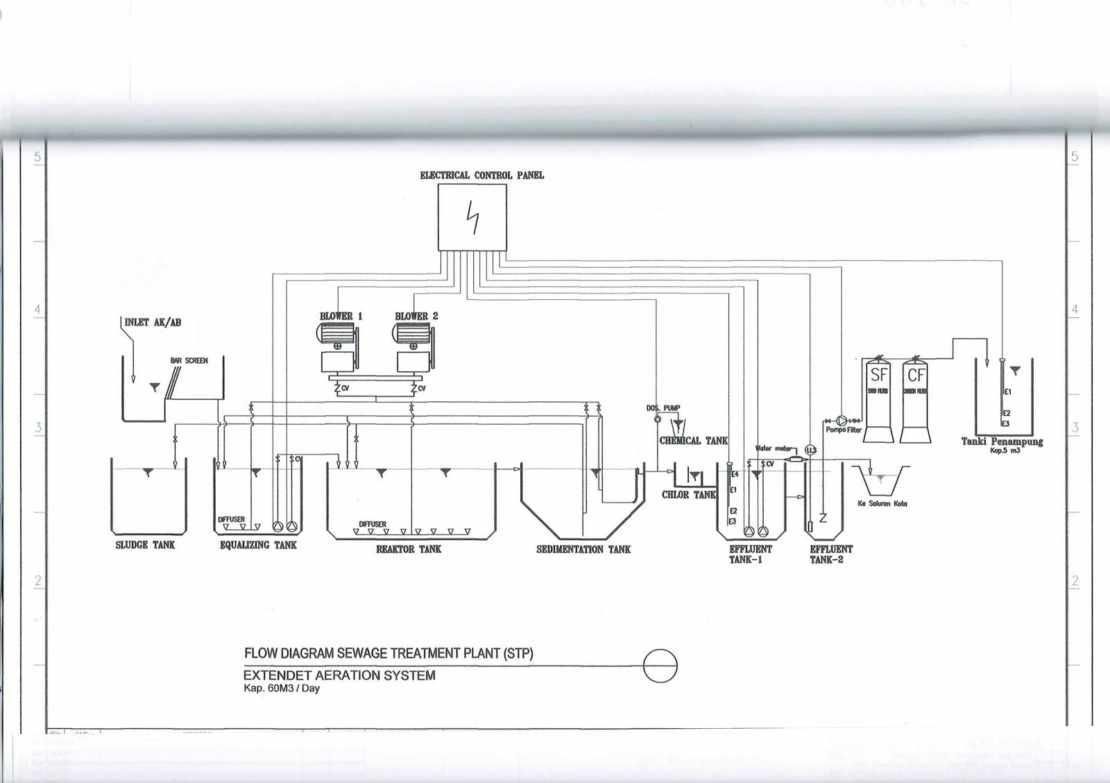 Mengenal Sewage Treatment Plant Stp Sewage Treatment
