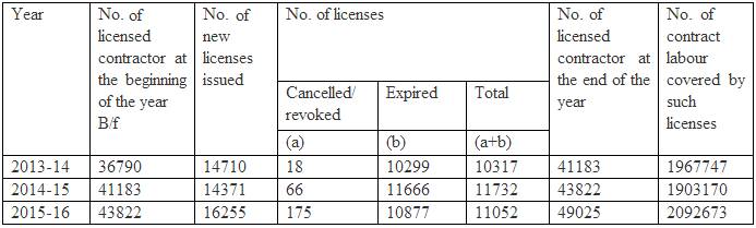 Details of Cancellation of Licenses under Contract Labour (Regulation & Abolition) Act, 1970