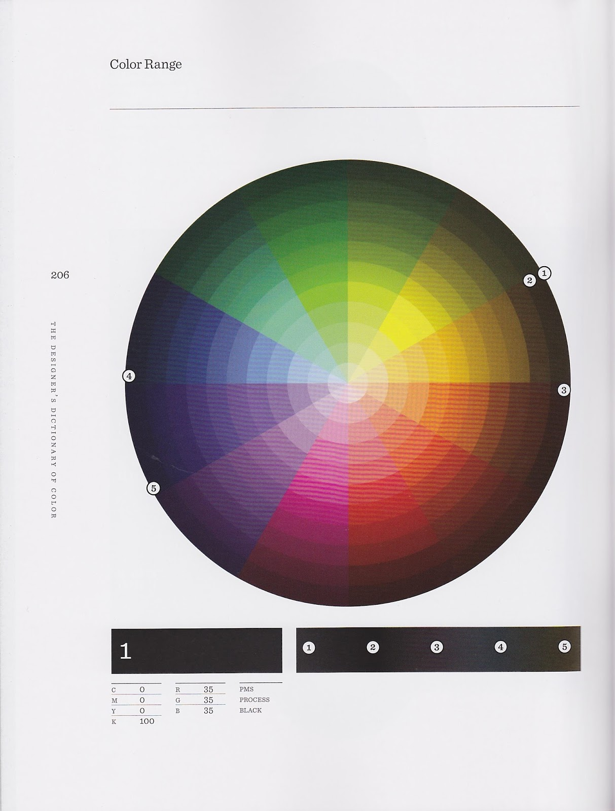 the designers dictionary of color