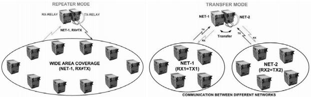 Збільшення дальності зв'язку в режимі ACNR