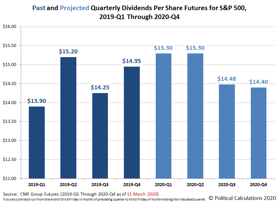 Past and Projected Quarterly Dividends Futures for the S&P 500, 2019-Q1 through 2020-Q4, Snapshot on 9 March 2020
