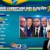 Ibope: Bolsonaro sobe 4 pontos e tem 31%; Haddad estaciona em 21%