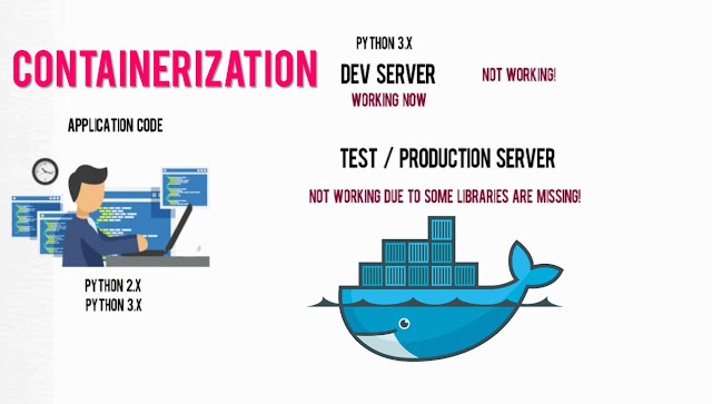 What is Container, What is Docker on Container