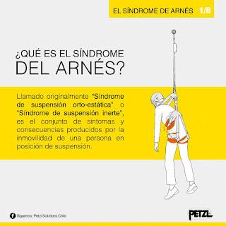 sindrome del arnés 1