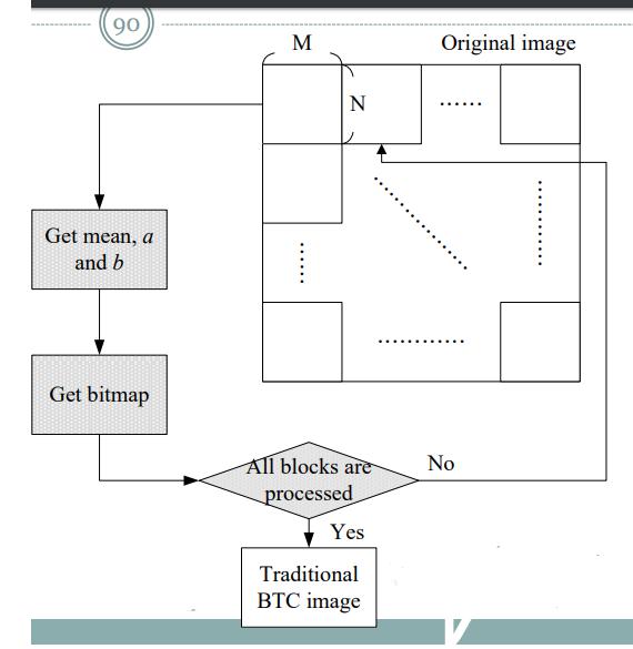 Block Truncation Coding (BTC)– Image Compression- MATLAB