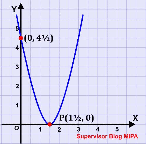 Cara Menentukan Persamaan Fungsi Kuadrat Berdasarkan Grafik Blog Matematika