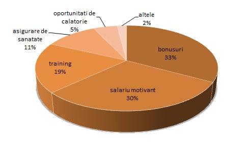 STUDIU: 1 din 4 tineri isi doreste ASTA de la angajatori!
