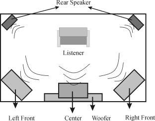 Merakit Home Theatre Sendiri Dengan Rangkaian Elektronika Sederhana