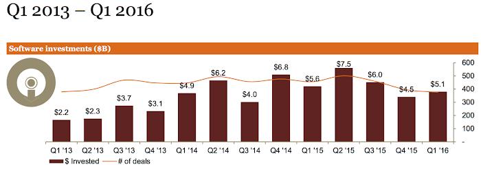 美國創投業投資軟件新創公司$,2015 1Q至2016 1Q,資誠會計統計