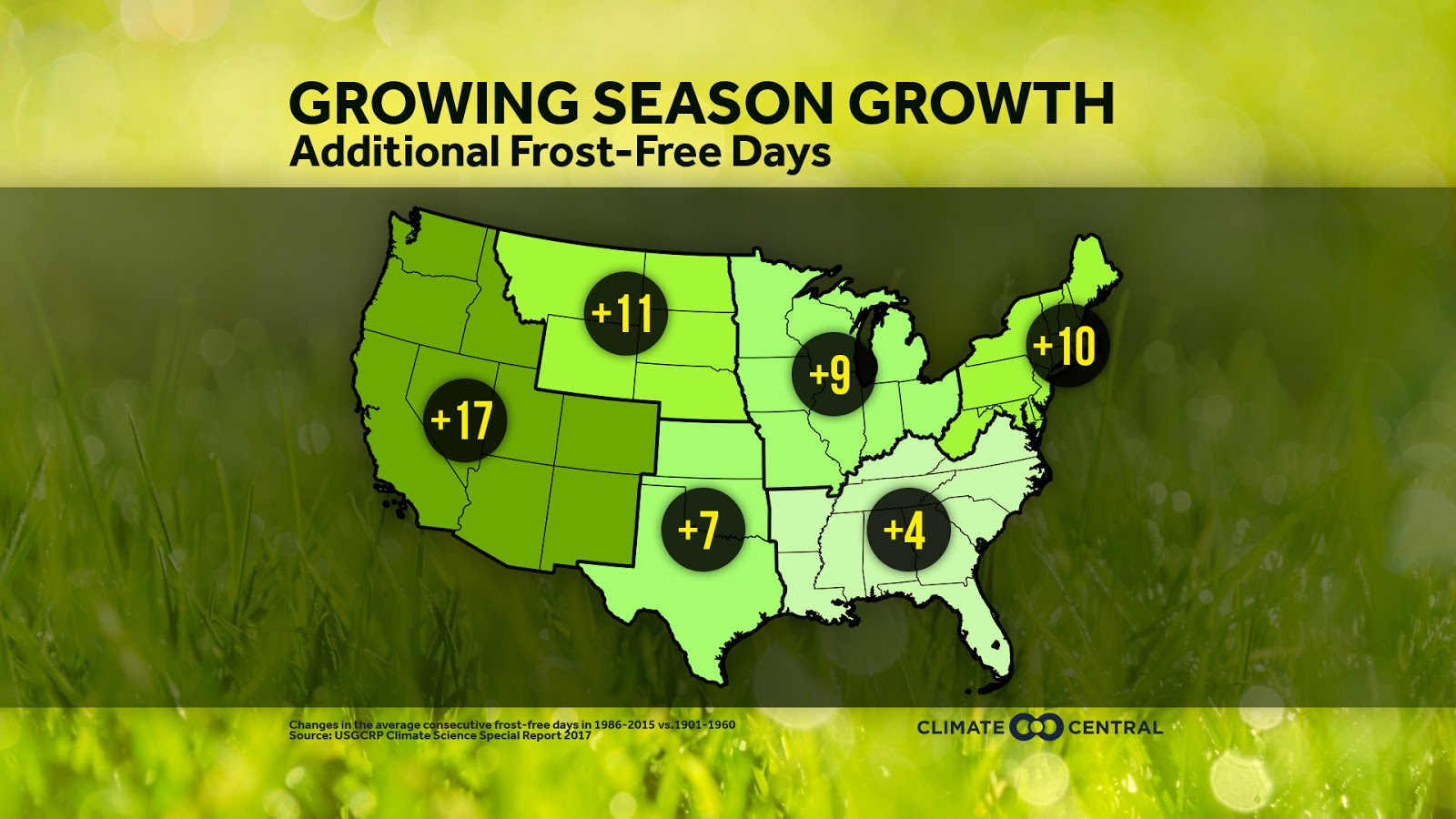 as the climate warms from the increase of greenhouse gases into the atmosphere the last spring freeze is trending earlier and the first fall freeze is
