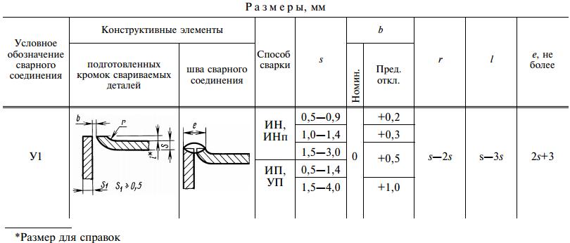 ГОСТ 14771-76-У1