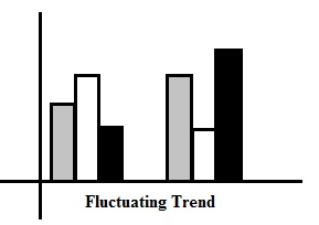IELTS Writing Task 1 - FluctuatingTrend