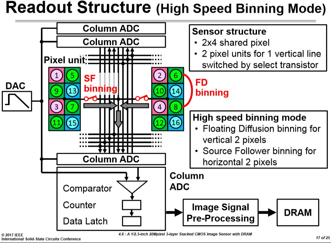 Source international products font stacking - Update A Slide On One Of The High Speed Modes Added Below There Are 4 Adcs Per Column In Order To Read 4 Rows In Parallel And A Sf Coupled Binning