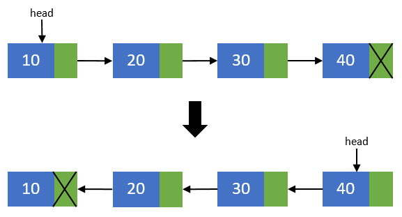 Reversing singly linked list in C