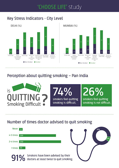 Smokers display not only poorer physical health, but also mental health!