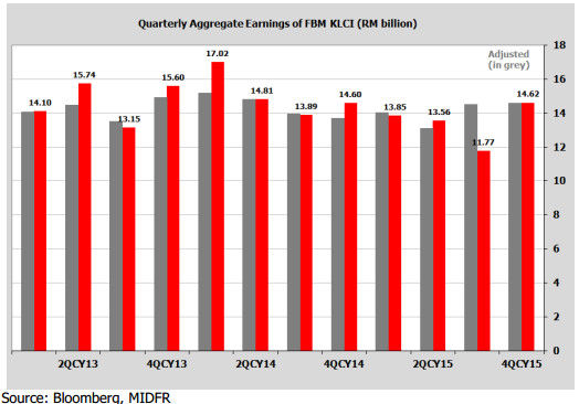 4QCY15 aggregate adjusted earnings